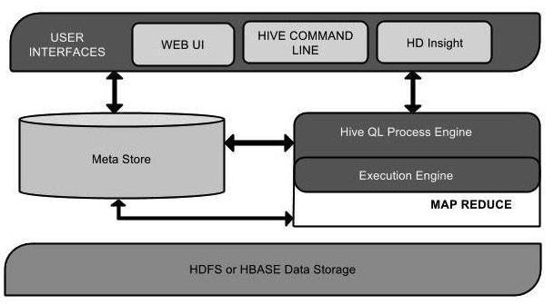 Hive For Data Science Discoverdatascience Org
